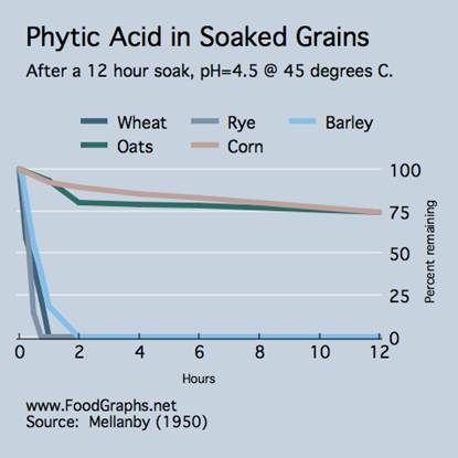 phytic_in_soaked_grains