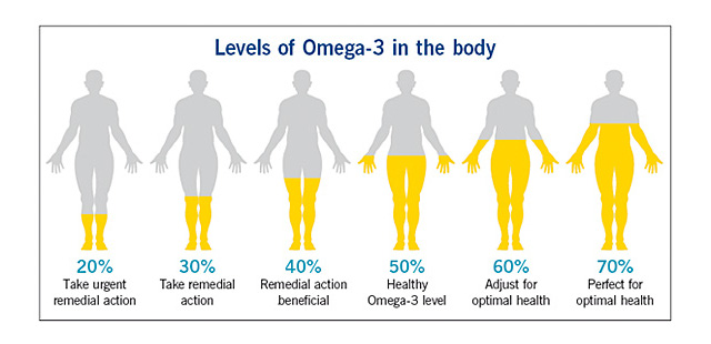 2014-07-09-the-ideal-ratio-of-omega-6-to-omega-3-fatty-acids-for-reducing-inflammation-ratio