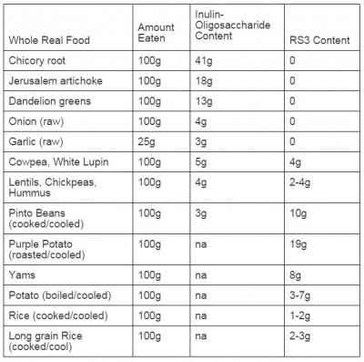 Define High Glycemic Index Foods