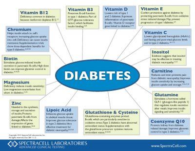 diabetes_w