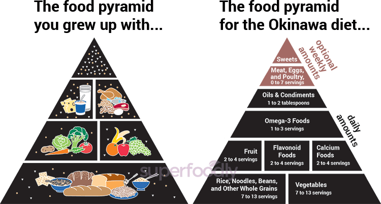okinawa-food-pyramid